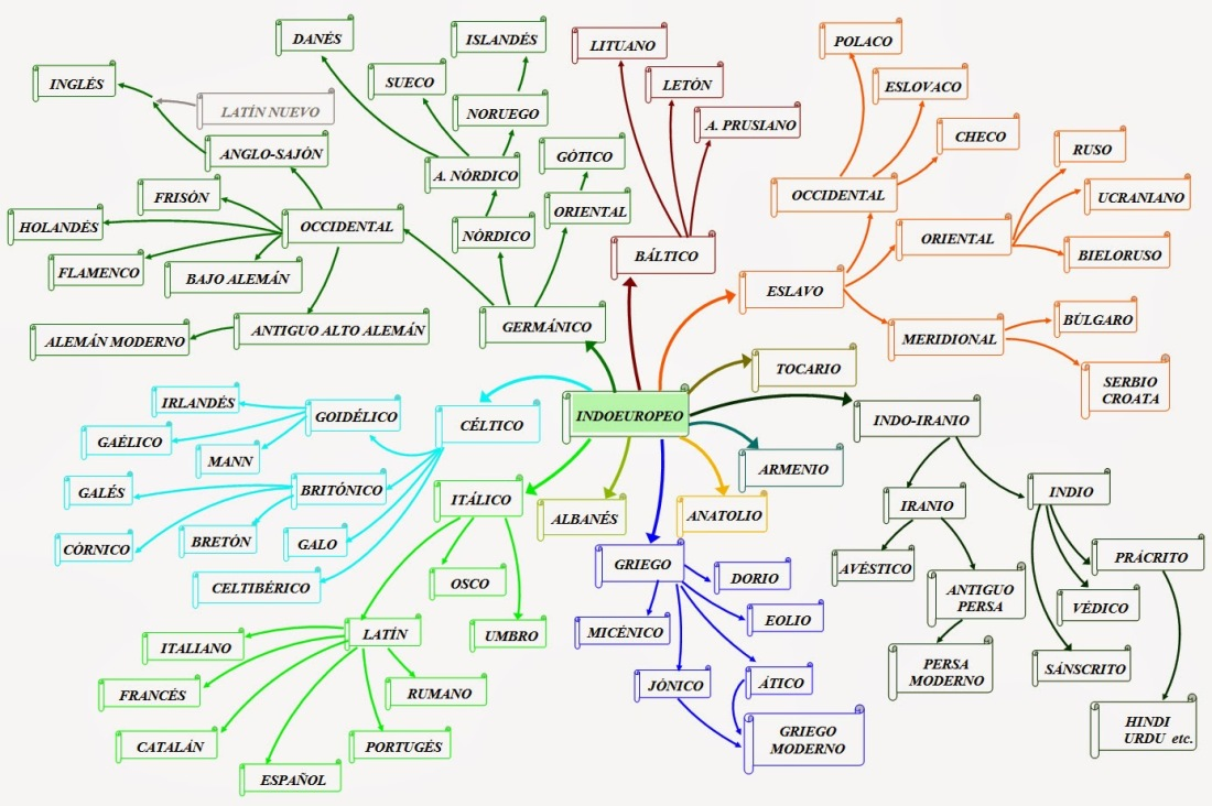 Lenguajes derivados del indoeuropeo